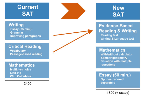 What is a high sat essay score